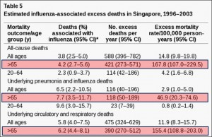 Death rates are increased from all-cause mortality to pnuemonia, influenza, circulatory and respiratory deaths